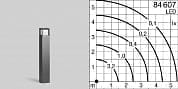 Garden and pathway luminaire 84607A Bega